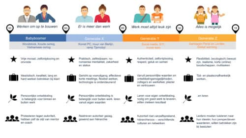 Generaties voor employee lifecycle