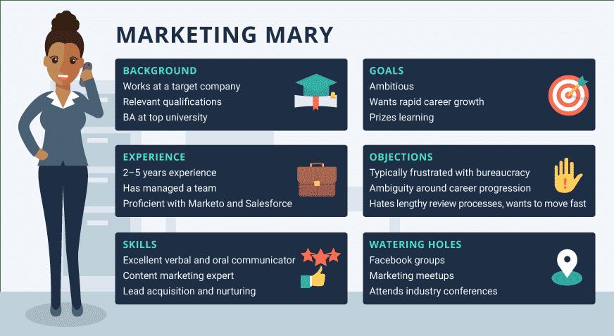 Candidate persona template job marketing