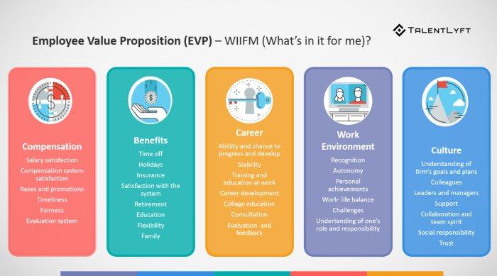 Vacatureteksten schrijven Employer Value Proposition model