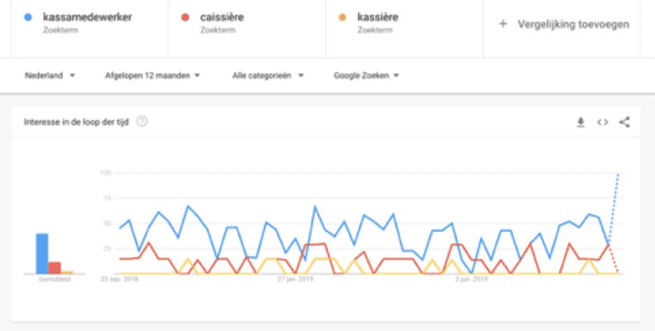 Google Trends resultaten vacatureteksten schrijven
