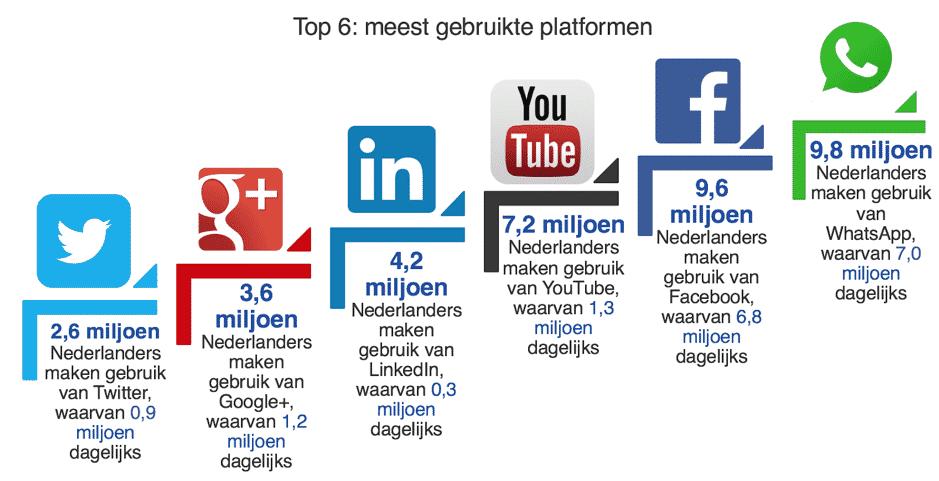 Social media recruitment meest gebruikte platformen