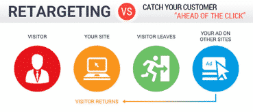 Retargeting voor de beste resultaten | Adver-Online